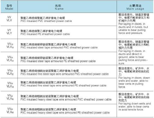 上海起帆电缆_电力电缆YJV