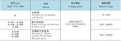 上海起帆电缆_钢芯铝绞线